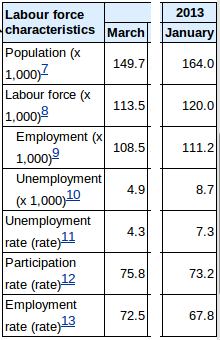 Labour force characteristics, March 2007 and January 2013