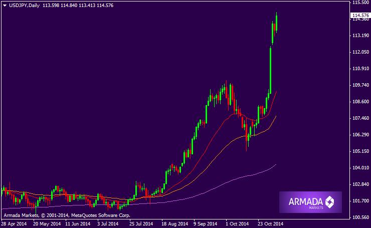 Armada markets forex