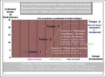 Hedonismo e Teoria do desenvolvimento