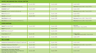Tabela NVIDIA Quadro vs. Aplicações - Parte 2