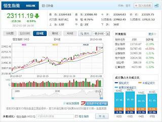 中国株コバンザメ投資ウォッチ銘柄watch20130108