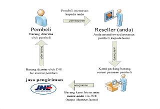 Usaha Bisnis Online Tanpa Modal