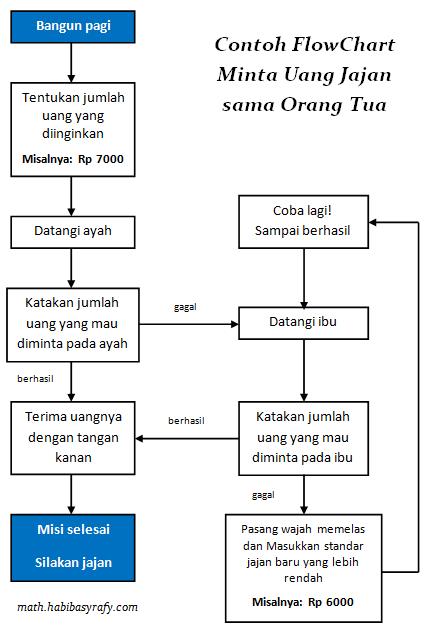 contoh flowchart (diagram alir) meminta jajan pada orang tua belajar simbol pemrograman mudah