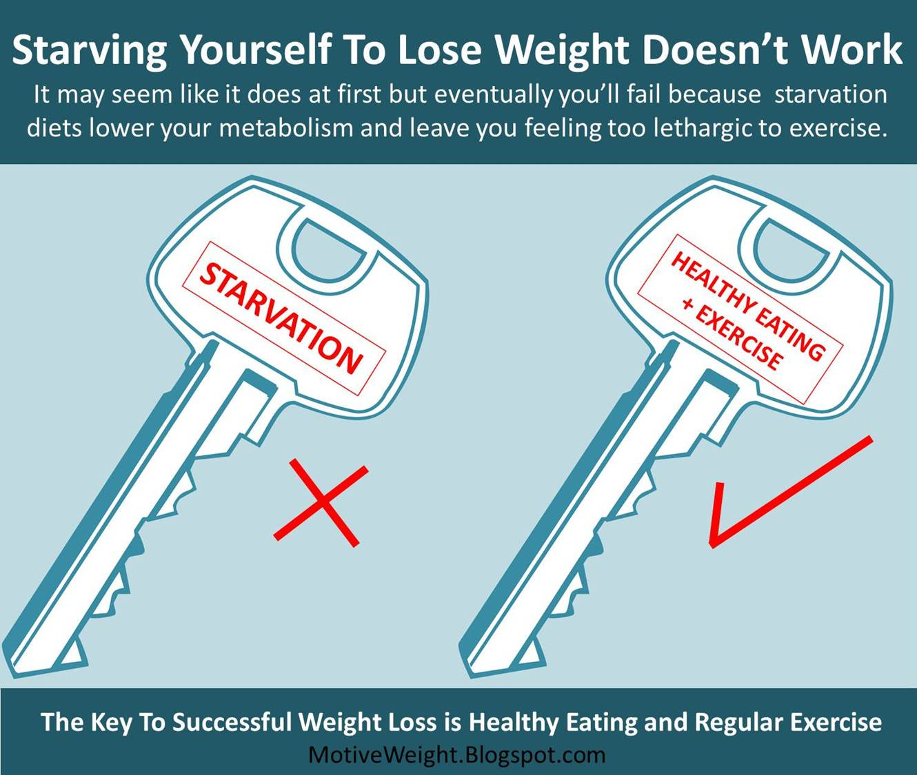 MotiveWeight: Starvation Diets Do Not Work