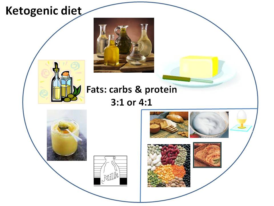 ketogenic diet for adult