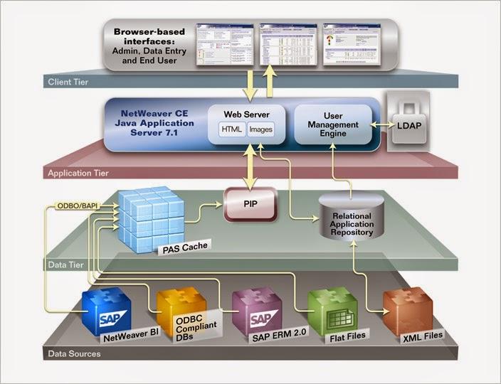 ESA معمارية الخدمات المؤسسات