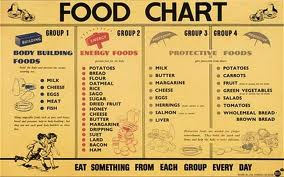 Fenella Miller: Rationing and Food in WW2.