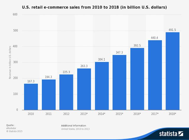 """ US online revenue  spending predictions"""