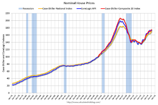 A Comment on House Prices: Real Prices and Price-to-Rent Ratio in January