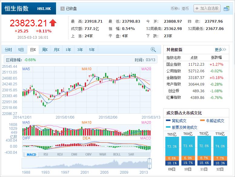 中国株コバンザメ投資 香港ハンセン指数20150313