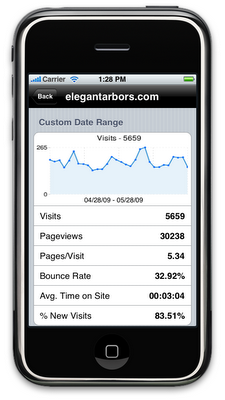Google analytics for iPhone