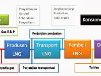 Rantai & Alur Bisnis LNG