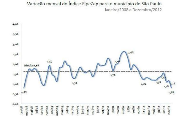Bolha Imobiliaria - FIPE-ZAP - São Paulo