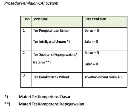 Prosedur Penilaian Ujian CAT CPNS BKN