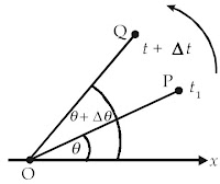 Perpindahan sudut sebesar Δθ selama selang waktu Δt
