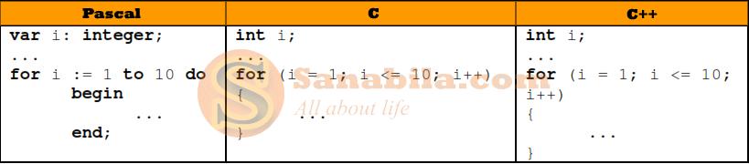 Perbedaan Bahasa Pemrograman Pascal, C, dan C++ dari Segi Perulangannya (Loop)