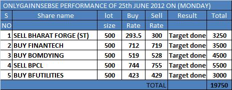 ONLYGAIN PERFORMANCE OF 25TH JUNE 2012 ON (MONDAY)..