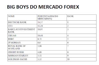 grandes bancos forex