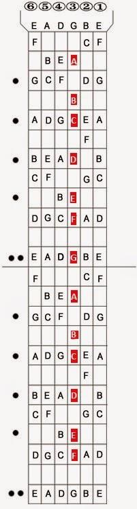 guitar_fret_board_managapintharuwa