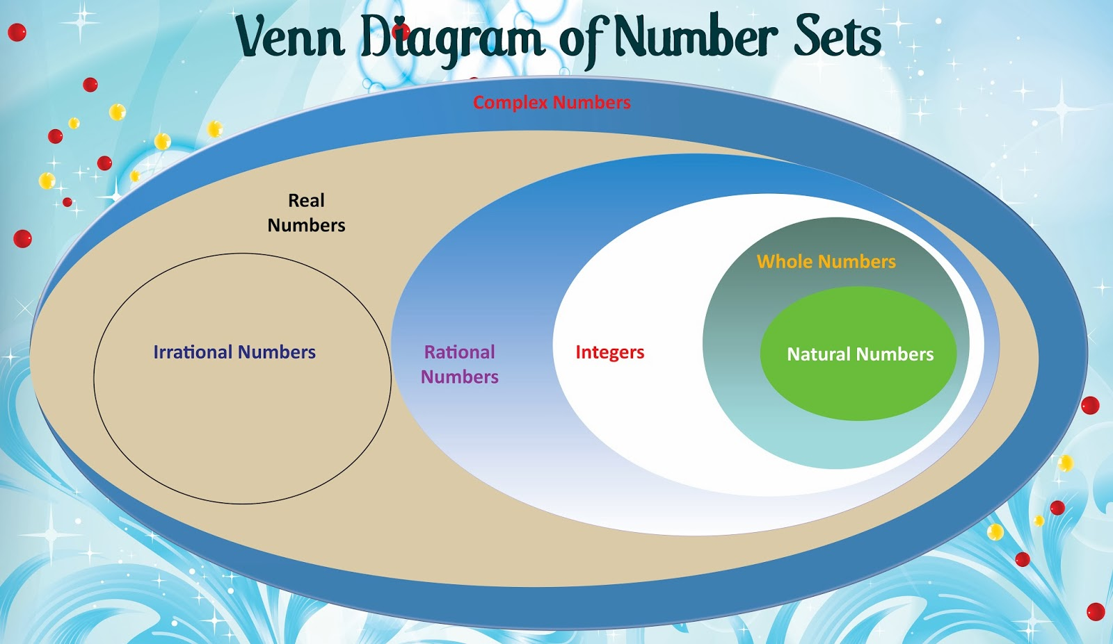 Rational numbers with venn diagram machine drawing symbols how to i love khmercambodia 2013 zaman diagram of number sets banner 380 x 220 2 2013 rational numbers with venn diagram rational numbers with venn diagram pooptronica Images