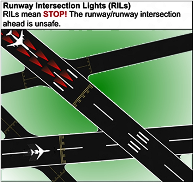 broadcast and runway incursion prevention lighting 13 purpose of the icao manual for preventing runway incursions 38 runway incursion prevention awareness material lighting, the lack of standard.