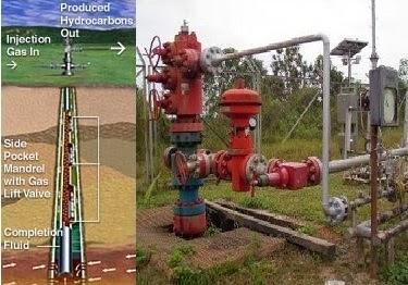 Metode Sembur Buatan Menggunakan Gas Lift