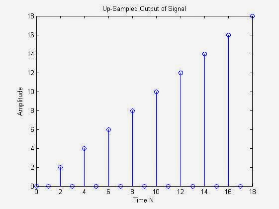 Up-sampled Version of the signal : MATLAB Plot :  MATLAB code for Upsampling & Interpolation