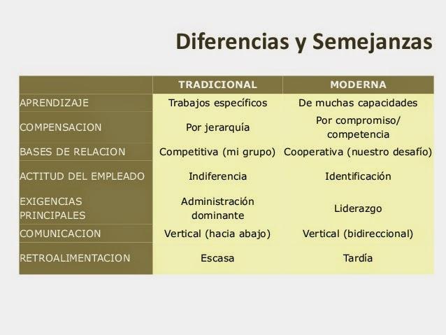 Organizaciones tradicionales y modernas organizaciones - Diferencia entre arquitectura moderna y contemporanea ...