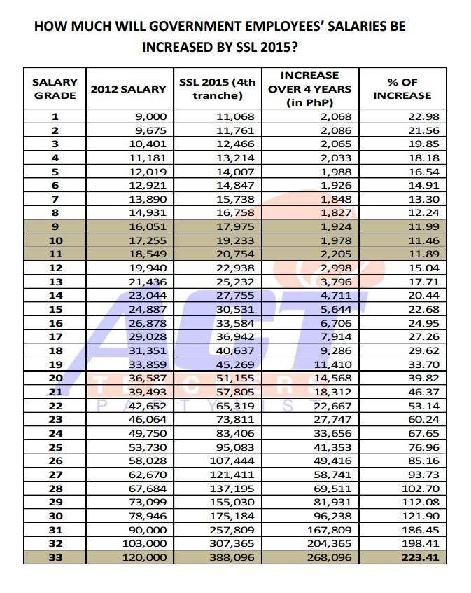 salary at essays ph As of may 2018, the average pay for a registered nurse (rn) is php 170,894 annually or php 6632 /hr.
