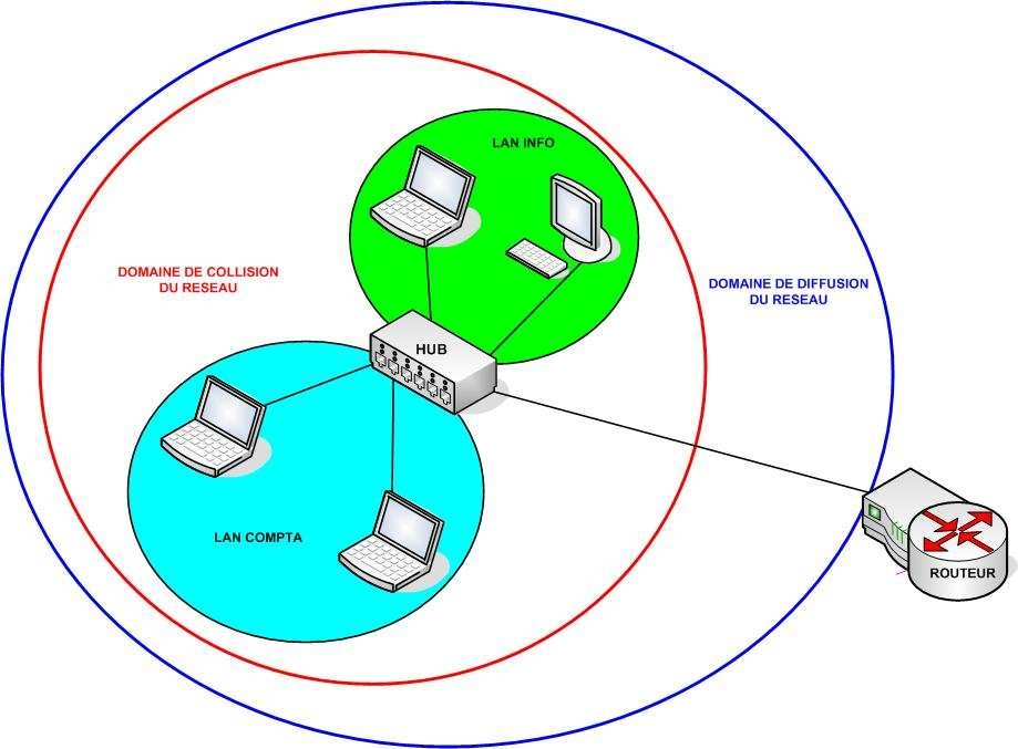 Couche liaison de données Data link layer