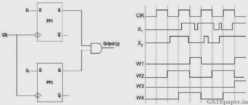 Gate 2019 previous solutions video lectures for free gate in the circuit shown choose the correct timing diagram of the output y from the given waveforms w1 w2 w3 and w4 ccuart Images