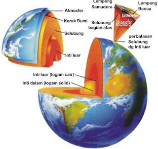 Bentuk Muka Bumi Daratan dan Pengertiannya