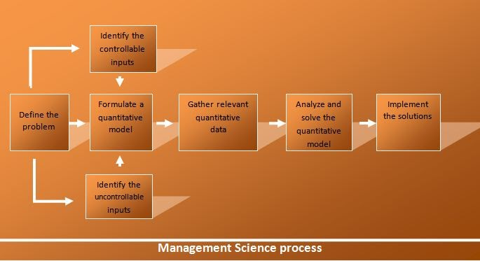 management science method Analysis as part of management science, the deci- sion analysis department has  focused on papers that consider the use of scientific methods to improve.
