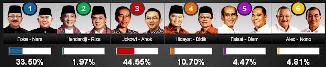 Hasil Pilkada DKI Jakarta 2012, Jokowi, Foke