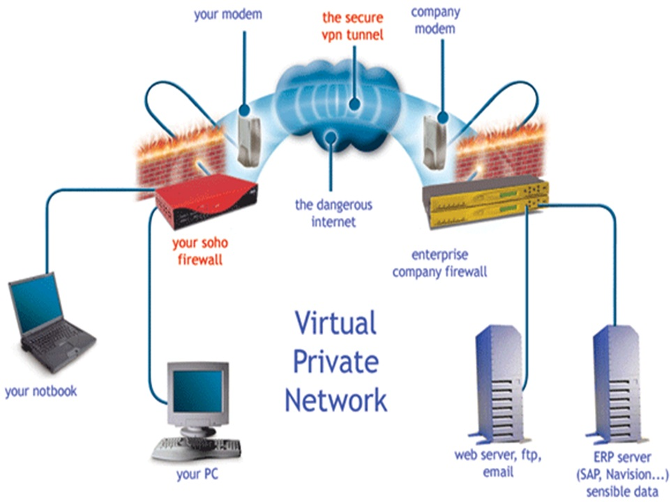 """virtual network virtual private network Answer: d) virtual private network vpn stands for """"virtual private network"""" or """"virtual private networking"""" a vpn is a private network in the sense that it carries controlled information, protected by various security mechanisms, between known parties."""