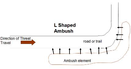 PPT – Ambush Class PowerPoint presentation | free to view ...