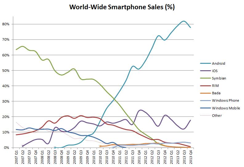 iPhones vs other smartphones