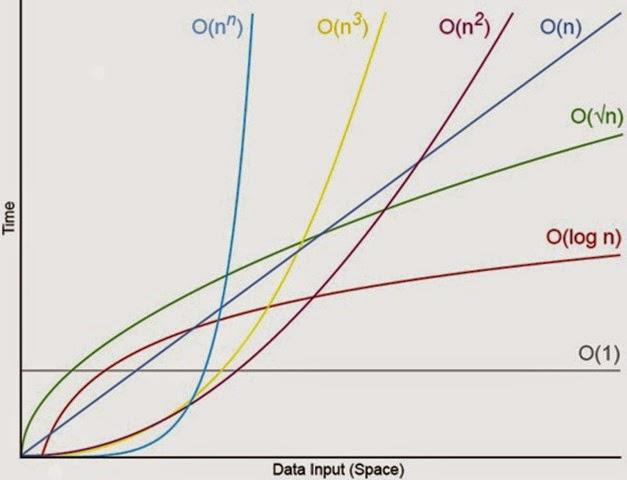 algorithm analysis big o notation