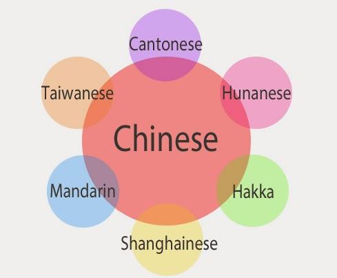Resultado de imagen para idioma asia