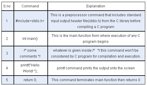 C programming Interview questions and answers Advanced c tutorial