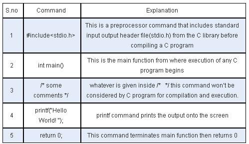 let us c compiler