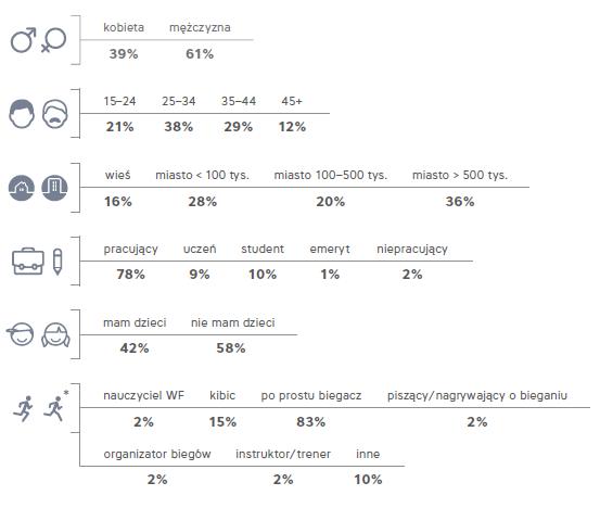 Profil demograficzny polskich biegaczy - źródło: Narodowy Spis Biegaczy 2014 r.
