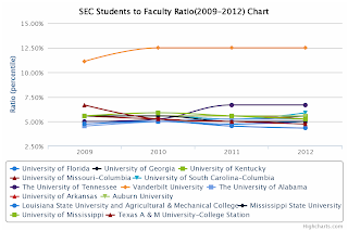 SEC Students to Faculty Ratio Chart