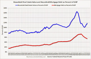 Household Real Estate Assets Percent GDP