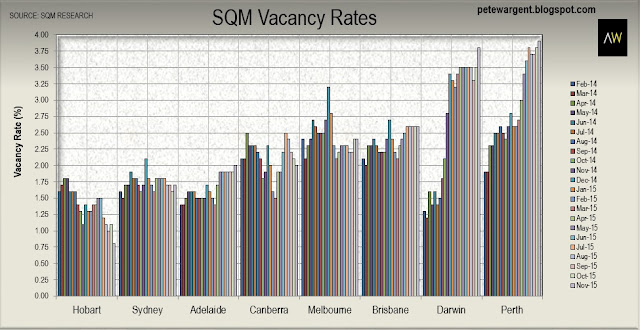 Vacancies rise in Perth and Darwin