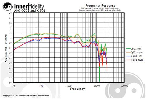 inner|fidelity AKG Q701 Spectrum