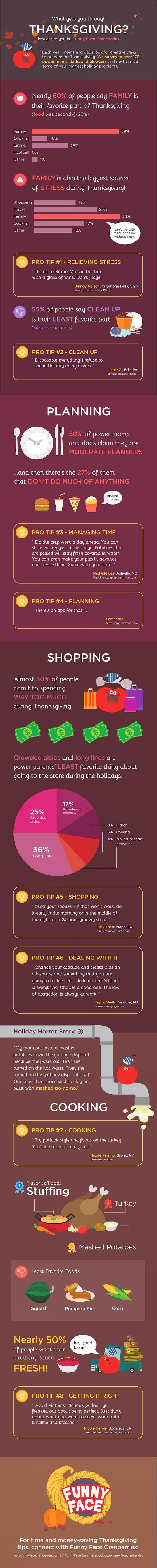 funny face thanksgiving infographic