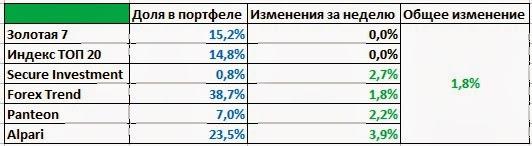 Пассивный доход за 4 неделю сентября 1,8%
