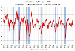 Calculated Risk: ISM Manufacturing index increased in February to 53.2