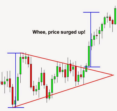 Price pattern forex